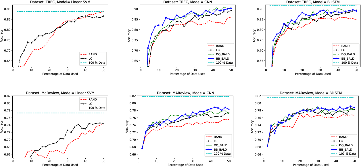Figure 1 for Deep Bayesian Active Learning for Natural Language Processing: Results of a Large-Scale Empirical Study
