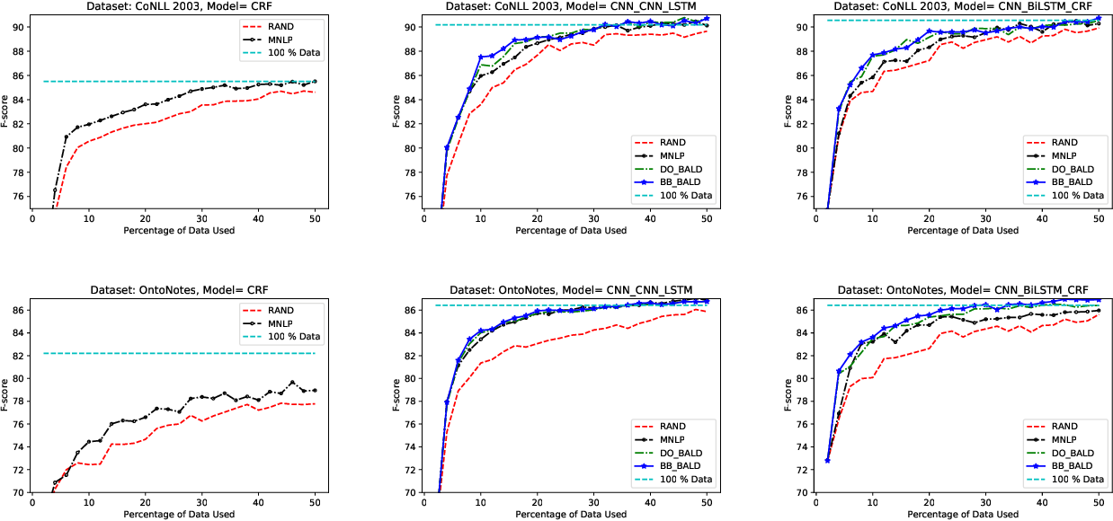 Figure 2 for Deep Bayesian Active Learning for Natural Language Processing: Results of a Large-Scale Empirical Study