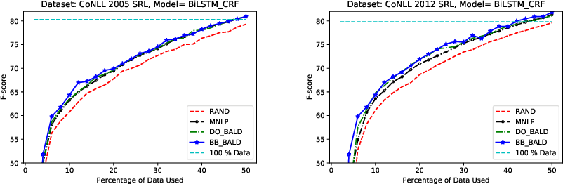 Figure 3 for Deep Bayesian Active Learning for Natural Language Processing: Results of a Large-Scale Empirical Study