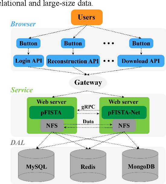 Figure 2 for XCloud-pFISTA: A Medical Intelligence Cloud for Accelerated MRI