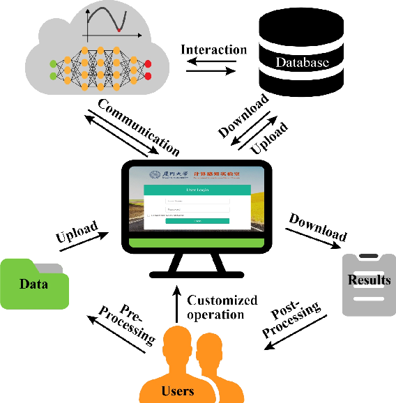 Figure 3 for XCloud-pFISTA: A Medical Intelligence Cloud for Accelerated MRI