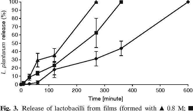 Fig. 3. Release of lactobacilli from films (formed with ▲ 0.8 M; ■ 1.6M; ● 3.2M CaCl2), represented as % as a function of time