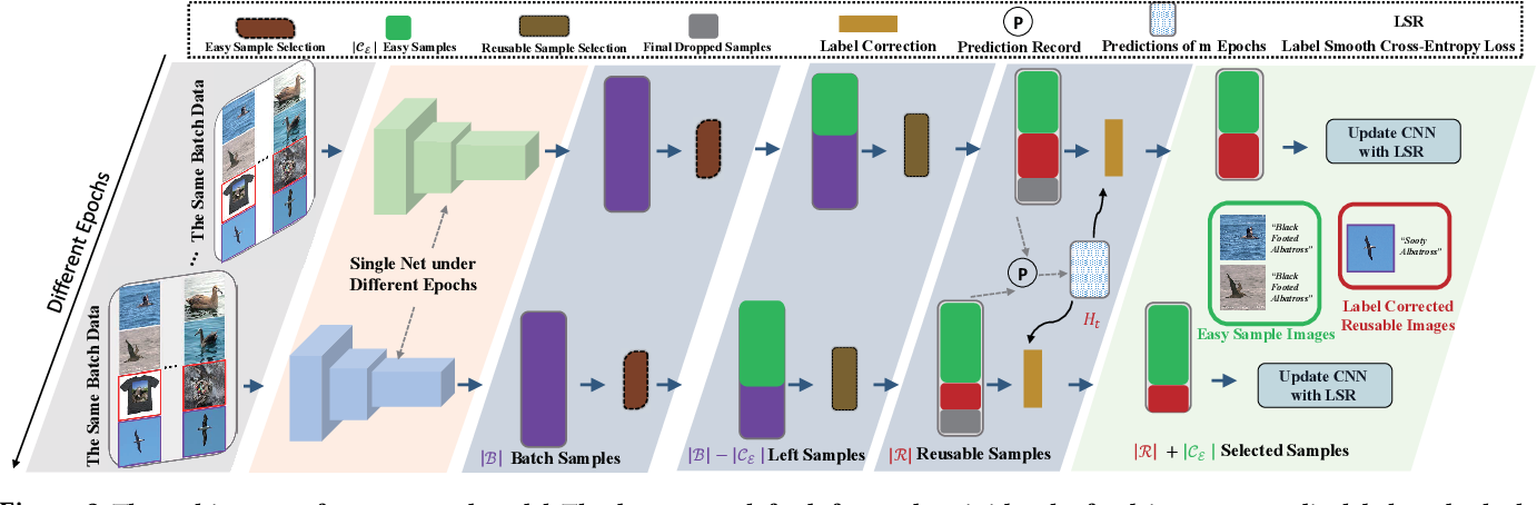 Figure 3 for Salvage Reusable Samples from Noisy Data for Robust Learning