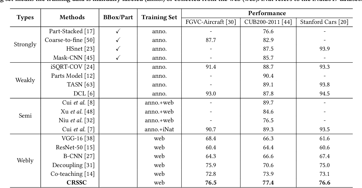 Figure 2 for Salvage Reusable Samples from Noisy Data for Robust Learning