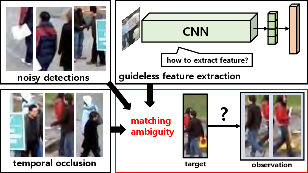 Figure 1 for Online Multiple Pedestrian Tracking using Deep Temporal Appearance Matching Association