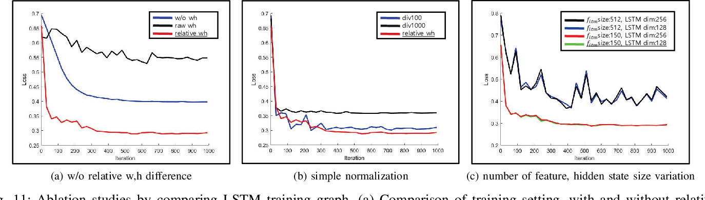 Figure 3 for Online Multiple Pedestrian Tracking using Deep Temporal Appearance Matching Association
