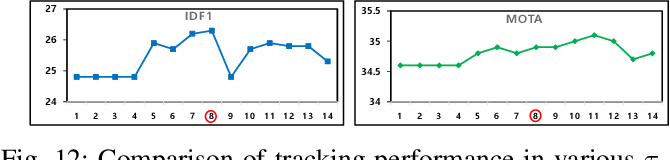 Figure 4 for Online Multiple Pedestrian Tracking using Deep Temporal Appearance Matching Association