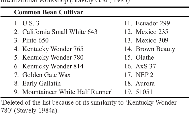 Table 1 from Breeding for common bean (Phaseolus vulgaris L
