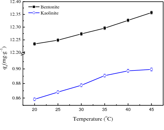 Fig. 7. Effect of system temperature on Zn(II) adsorption