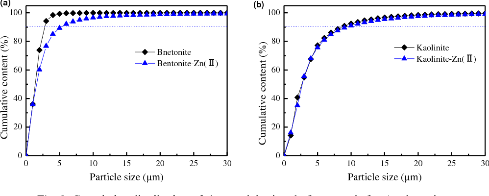 Fig. 9. Cumulative distribution of clay particle sizes before ■ and after▲ adsorption