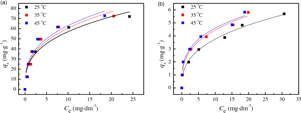 Fig. 6. Adsorption isotherms of Zn(II) on (a) bentonite and on (b) kaolinite. Lines represent the Freundlich model simulations