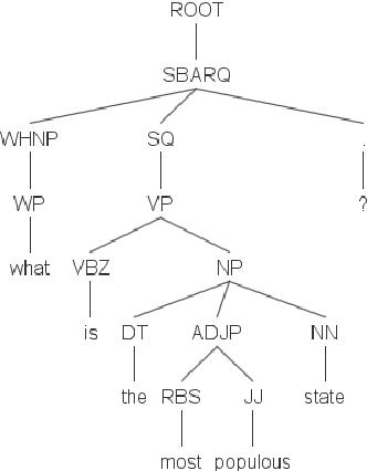Figure 6: Failure to identify the answer type as no prepreterminals are nouns/noun phrases