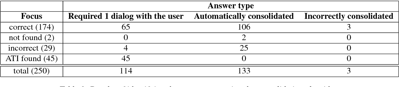 Table 3: Results of identifying the answer type using the consolidation algorithm