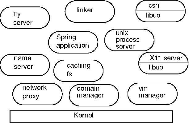 Figure 1. Major system components of a Spring node