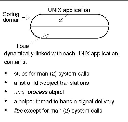 Figure 2. UNIX application on Spring