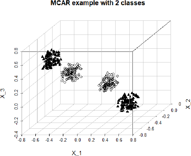 Figure 1 for Missing Data Imputation for Classification Problems