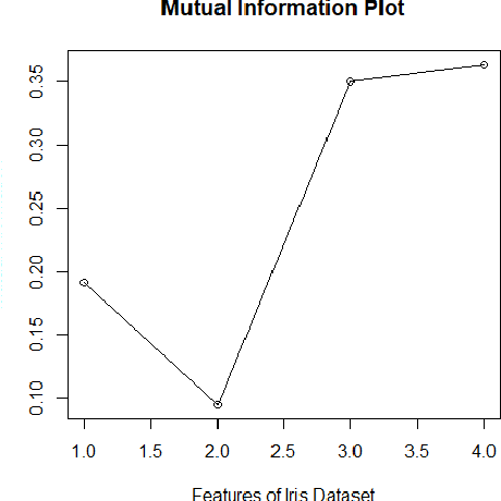 Figure 4 for Missing Data Imputation for Classification Problems