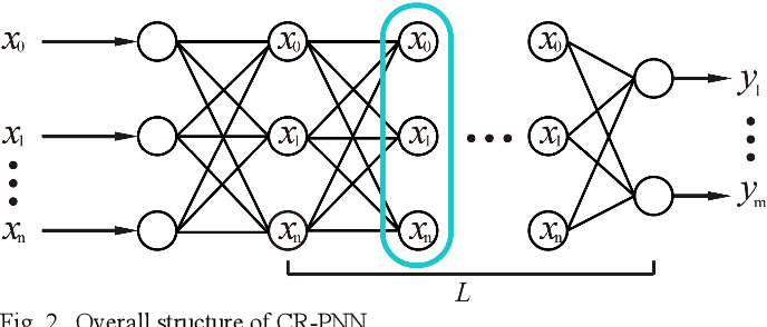 Figure 1 for A Polynomial Neural Network with Controllable Precision and Human-Readable Topology for Prediction and System Identification