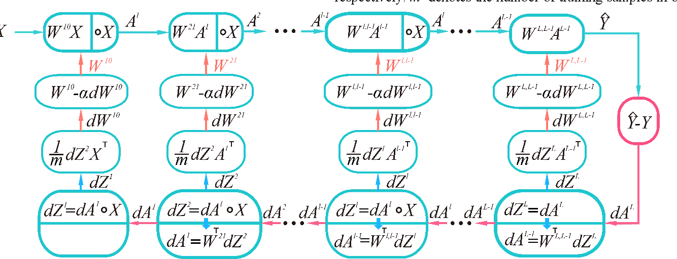 Figure 2 for A Polynomial Neural Network with Controllable Precision and Human-Readable Topology for Prediction and System Identification