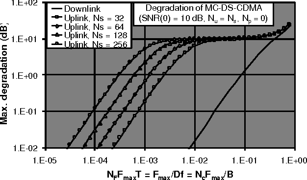 Comparison of downlink and uplink MC-DS-CDMA sensitivity to carrier