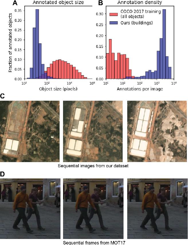 Figure 1 for The Multi-Temporal Urban Development SpaceNet Dataset