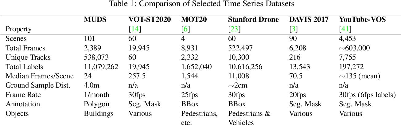 Figure 2 for The Multi-Temporal Urban Development SpaceNet Dataset