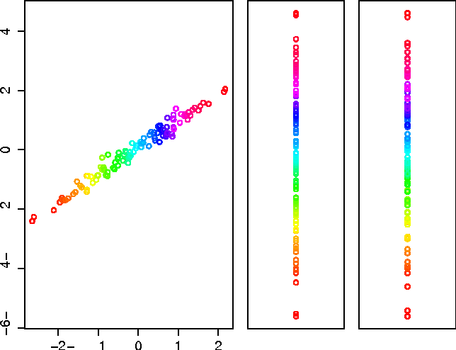 "Figure 1 for Projecting ""better than randomly"": How to reduce the dimensionality of very large datasets in a way that outperforms random projections"
