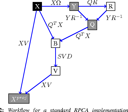 "Figure 2 for Projecting ""better than randomly"": How to reduce the dimensionality of very large datasets in a way that outperforms random projections"