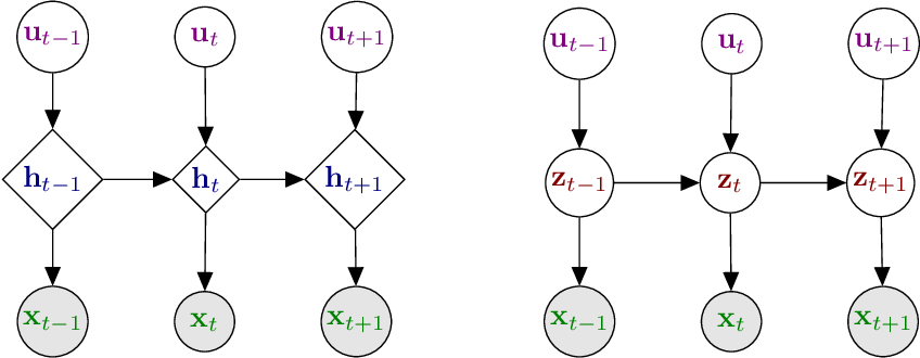 Figure 3 for Dynamical Variational Autoencoders: A Comprehensive Review