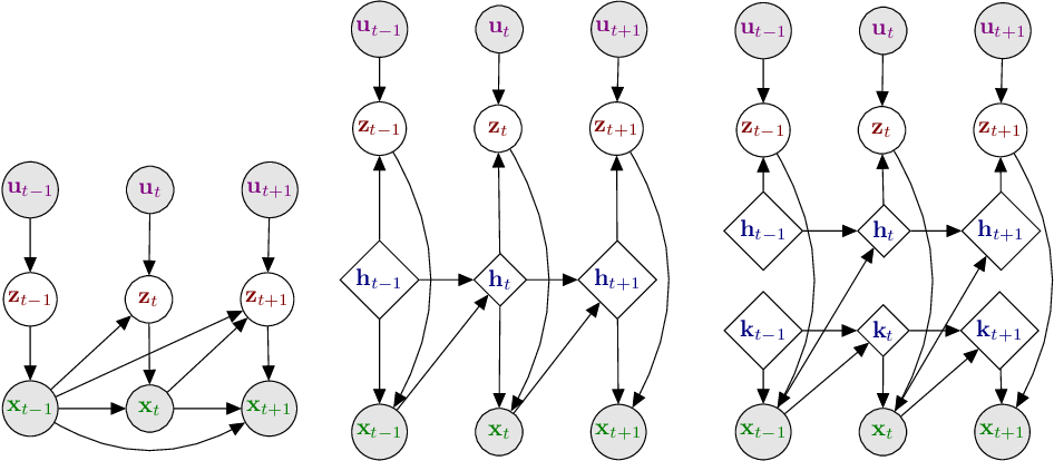 Figure 4 for Dynamical Variational Autoencoders: A Comprehensive Review