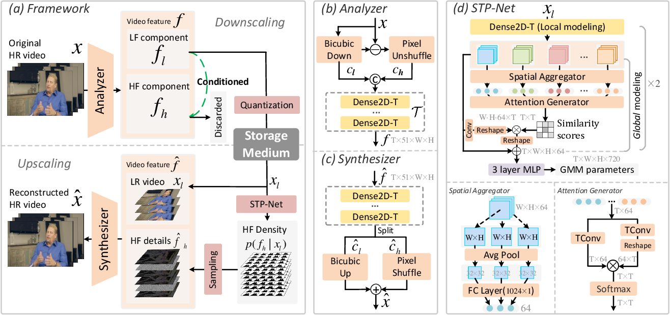 Figure 1 for Self-Conditioned Probabilistic Learning of Video Rescaling