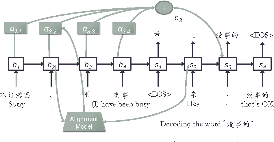Figure 2 from AliMe Chat: A Sequence to Sequence and Rerank based