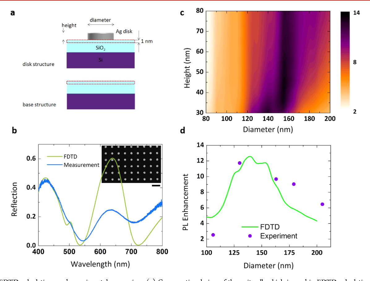 Figure 4 from Enhanced light emission from large-area monolayer MoS₂