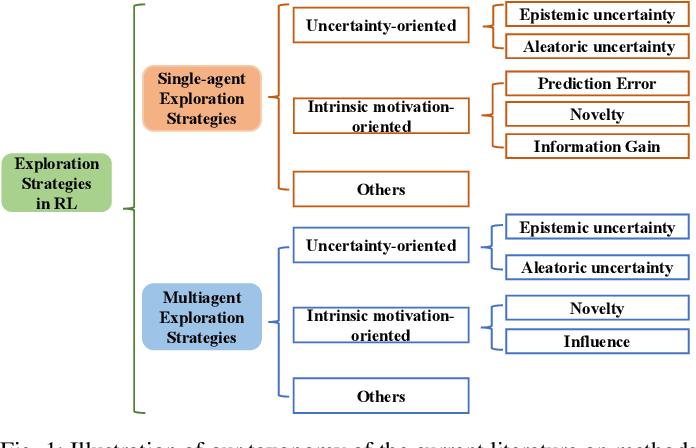 Figure 1 for Exploration in Deep Reinforcement Learning: A Comprehensive Survey