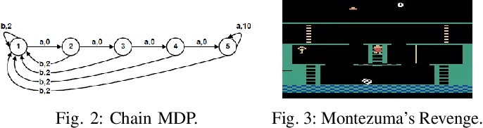 Figure 2 for Exploration in Deep Reinforcement Learning: A Comprehensive Survey