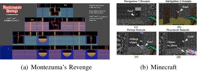 Figure 3 for Exploration in Deep Reinforcement Learning: A Comprehensive Survey