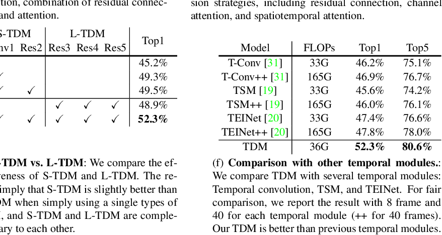 Figure 2 for TDN: Temporal Difference Networks for Efficient Action Recognition