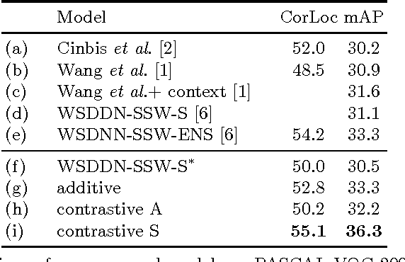Figure 2 for ContextLocNet: Context-Aware Deep Network Models for Weakly Supervised Localization
