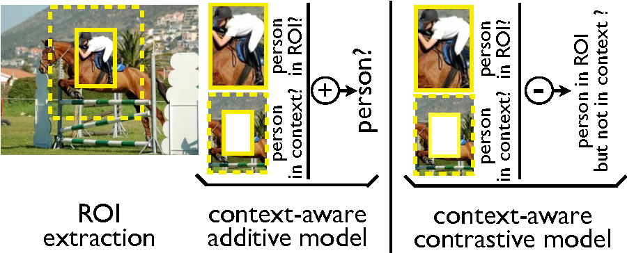 Figure 1 for ContextLocNet: Context-Aware Deep Network Models for Weakly Supervised Localization