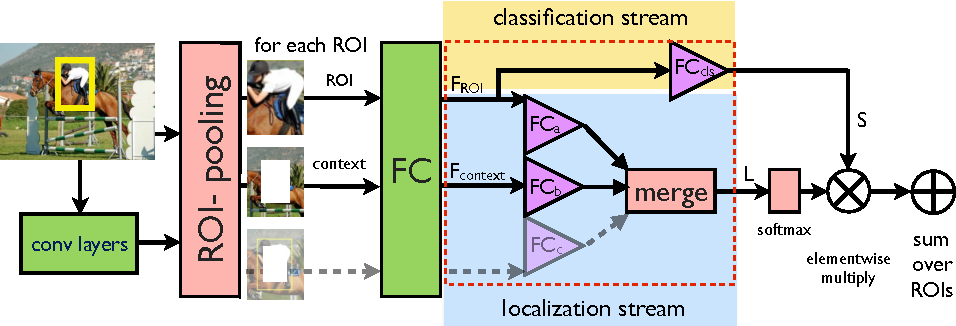 Figure 3 for ContextLocNet: Context-Aware Deep Network Models for Weakly Supervised Localization