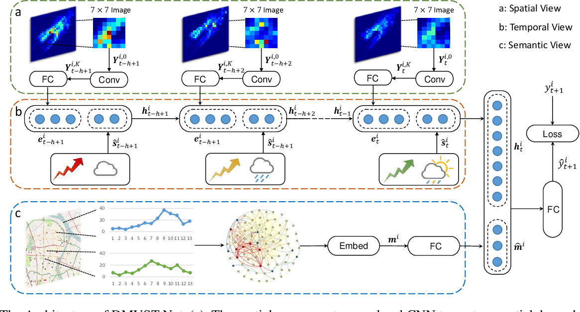Figure 1 for Deep Multi-View Spatial-Temporal Network for Taxi Demand Prediction