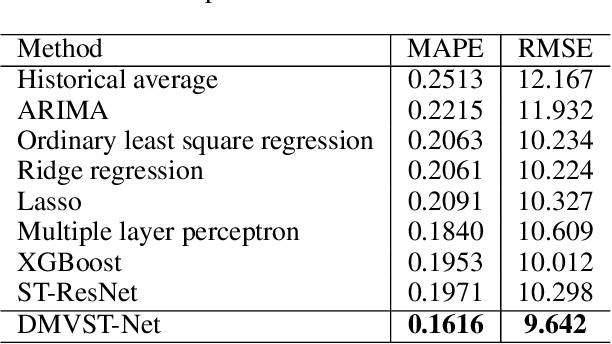 Figure 2 for Deep Multi-View Spatial-Temporal Network for Taxi Demand Prediction