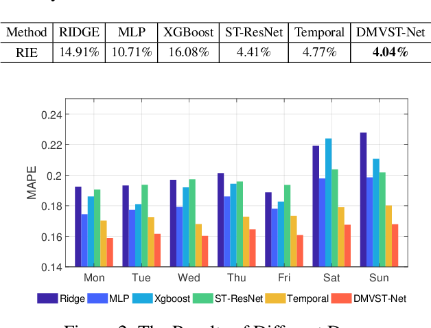 Figure 4 for Deep Multi-View Spatial-Temporal Network for Taxi Demand Prediction