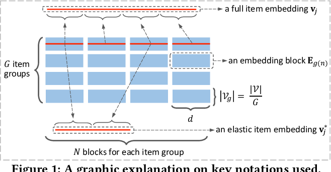 Figure 1 for Learning Elastic Embeddings for Customizing On-Device Recommenders