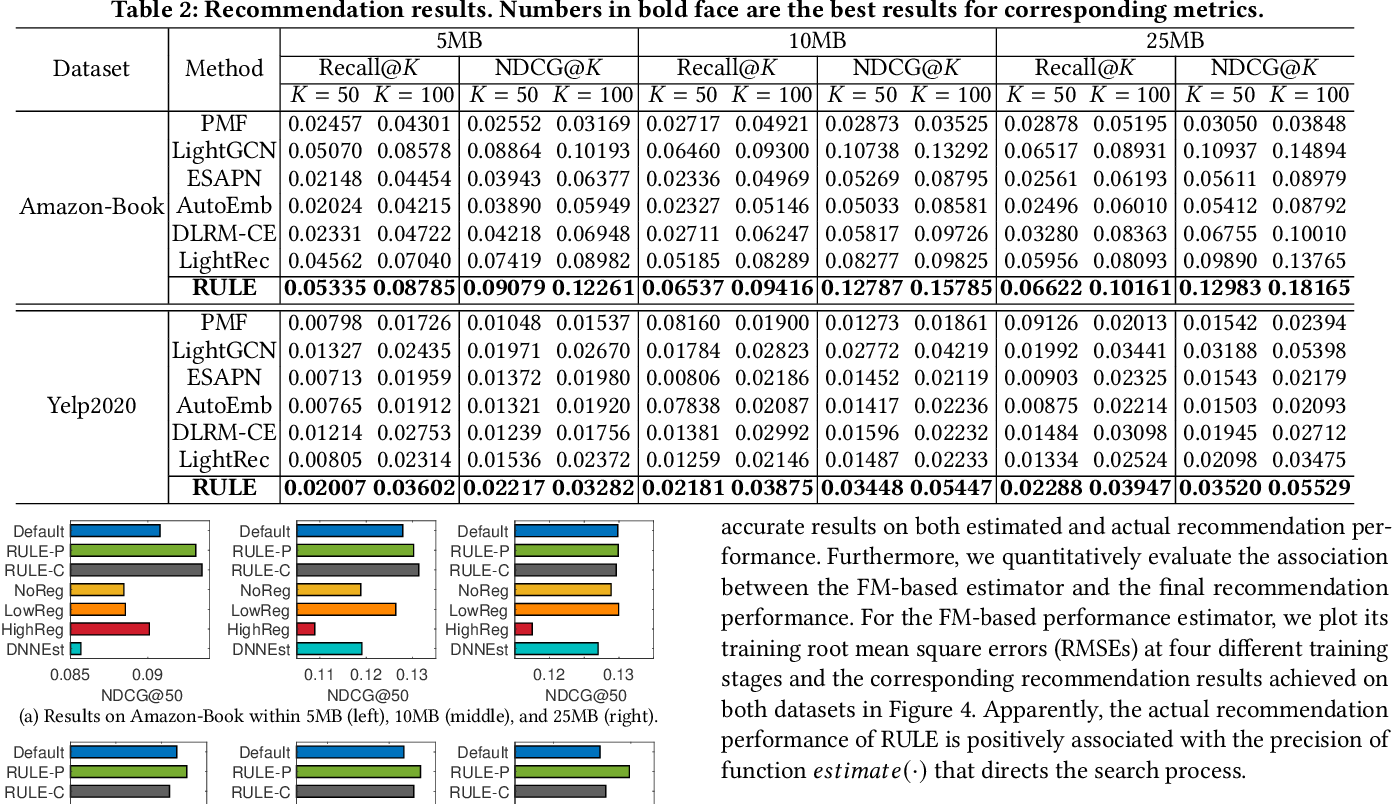 Figure 3 for Learning Elastic Embeddings for Customizing On-Device Recommenders