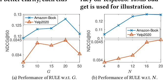 Figure 4 for Learning Elastic Embeddings for Customizing On-Device Recommenders