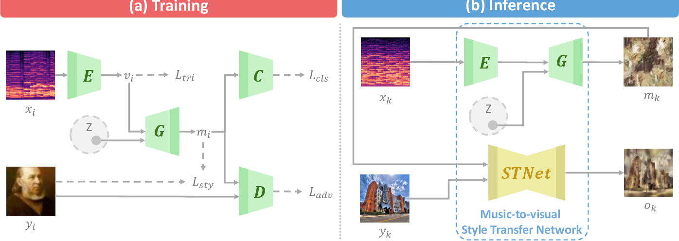 Figure 2 for Crossing You in Style: Cross-modal Style Transfer from Music to Visual Arts