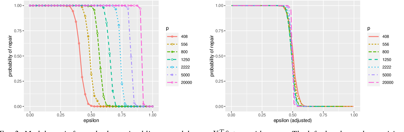 Figure 3 for Model Repair: Robust Recovery of Over-Parameterized Statistical Models