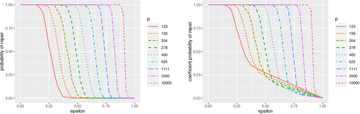 Figure 4 for Model Repair: Robust Recovery of Over-Parameterized Statistical Models