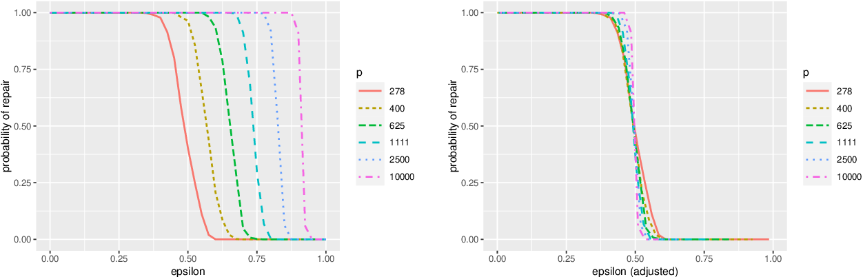 Figure 1 for Model Repair: Robust Recovery of Over-Parameterized Statistical Models